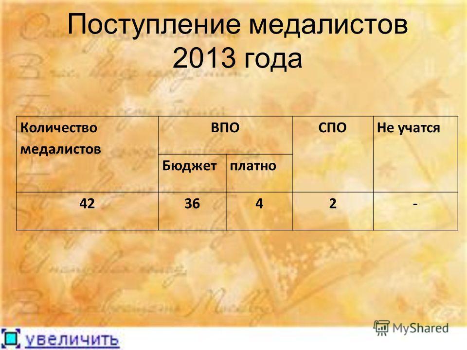 Поступление медалистов 2013 года Количество медалистов ВПОСПОНе учатся Бюджетплатно 423642-