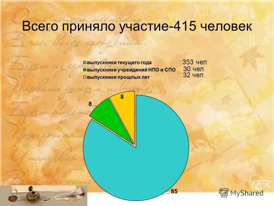 Всего приняло участие-415 человек 353 чел 32 чел 30 чел
