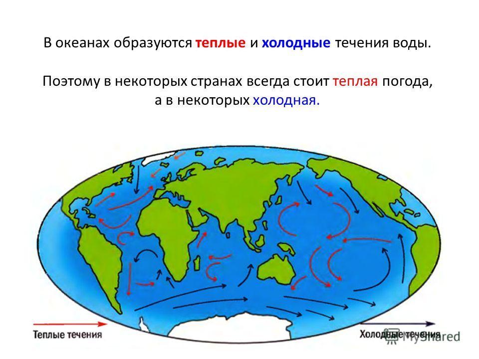 В океанах образуются теплые и холодные течения воды. Поэтому в некоторых странах всегда стоит теплая погода, а в некоторых холодная.