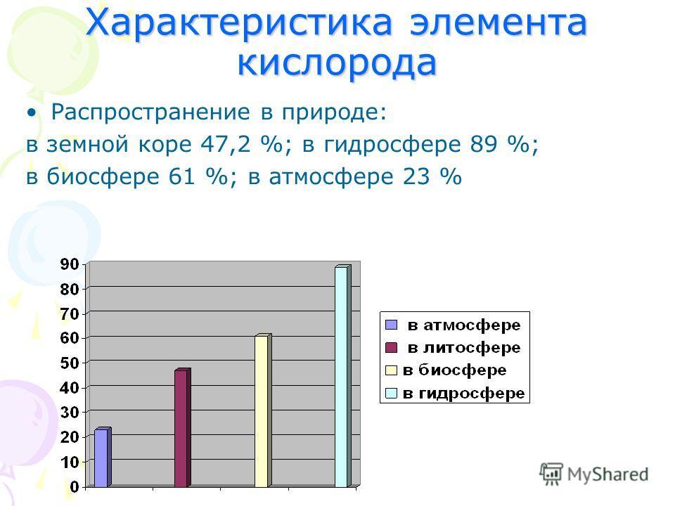 Характеристика элемента кислорода Распространение в природе: в земной коре 47,2 %; в гидросфере 89 %; в биосфере 61 %; в атмосфере 23 %