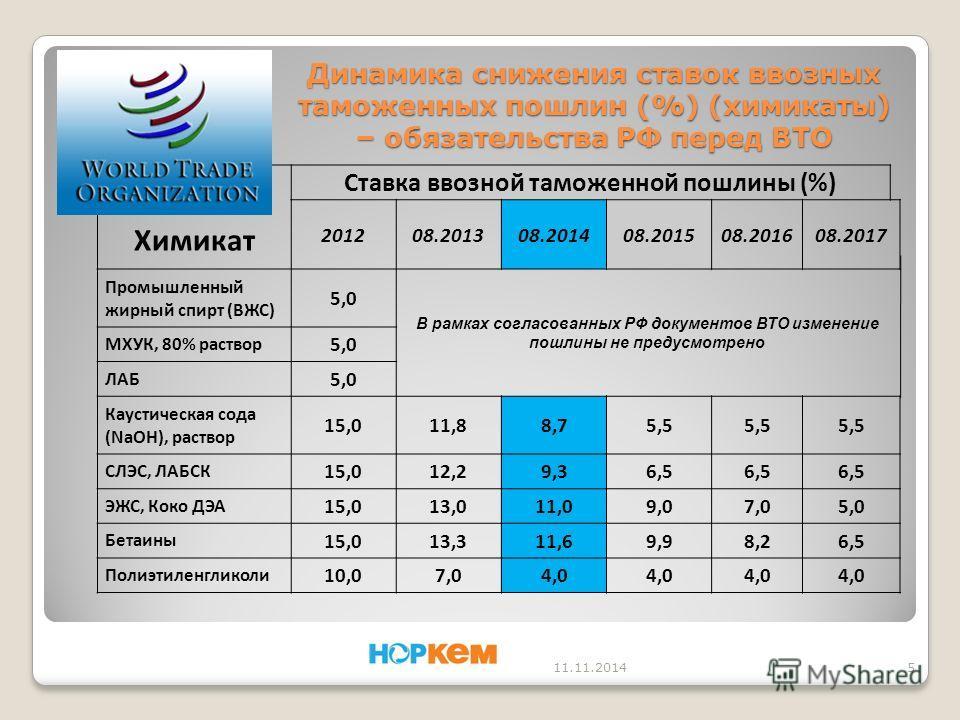 Динамика снижения ставок ввозных таможенных пошлин (%) (химикаты) – обязательства РФ перед ВТО 11.11.20145 Химикат Ставка ввозной таможенной пошлины (%) 201208.201308.201408.201508.201608.2017 Промышленный жирный спирт (ВЖС) 5,0 В рамках согласованны