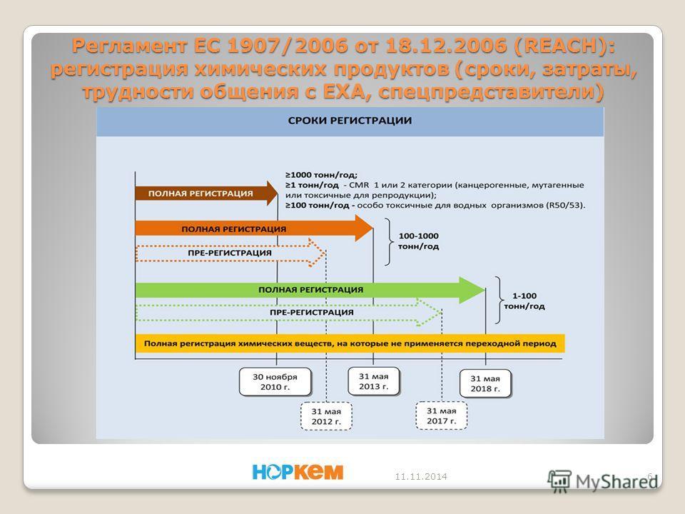 Регламент EC 1907/2006 от 18.12.2006 (REACH): регистрация химических продуктов (сроки, затраты, трудности общения с ЕХА, спецпредставители) 11.11.20146