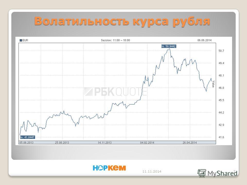 Волатильность курса рубля 11.11.20147
