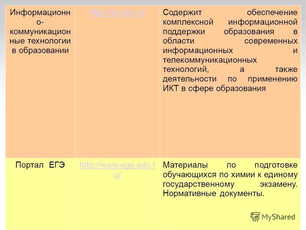 Информационн о- коммуникацион ные технологии в образовании http://ict.edu.ru Содержит обеспечение комплексной информационной поддержки образования в области современных информационных и телекоммуникационных технологий, а также деятельности по примене