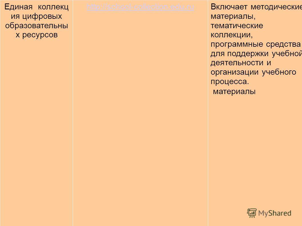 Единая коллекц ия цифровых образовательны х ресурсов http://school-collection.edu.ru Включает методические материалы, тематические коллекции, программные средства для поддержки учебной деятельности и организации учебного процесса. материалы