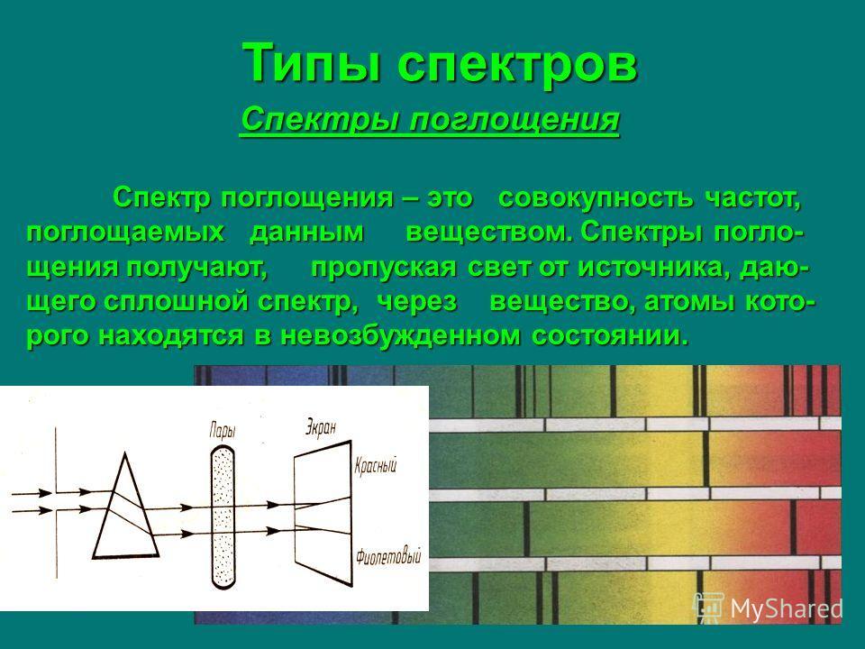 Типы спектров Спектры поглощения Спектр поглощения – это совокупность частот, поглощаемых данным веществом. Спектры погло- щения получают, пропуская свет от источника, даю- щего сплошной спектр, через вещество, атомы кото- рого находятся в невозбужде