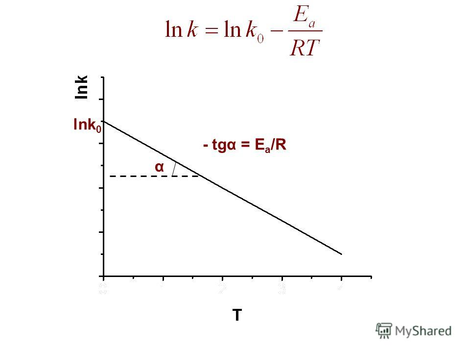lnk 0 α - tgα = E a /R