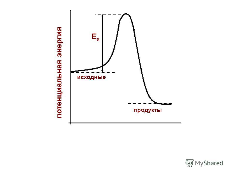 потенциальная энергия исходные продукты Еа Еа