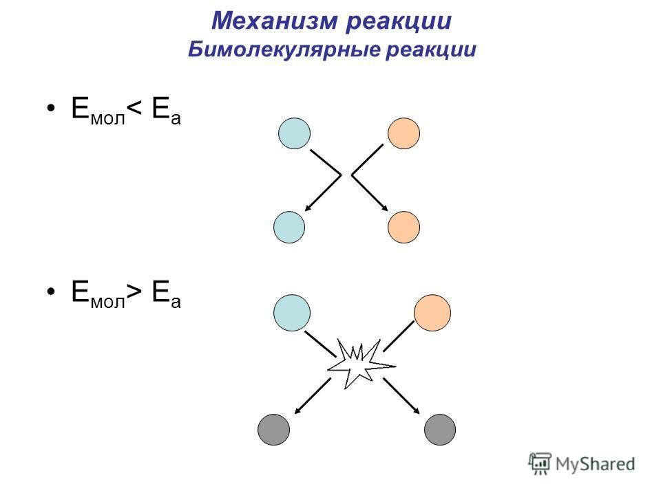 Механизм реакции Бимолекулярные реакции Е мол < E a Е мол > E a