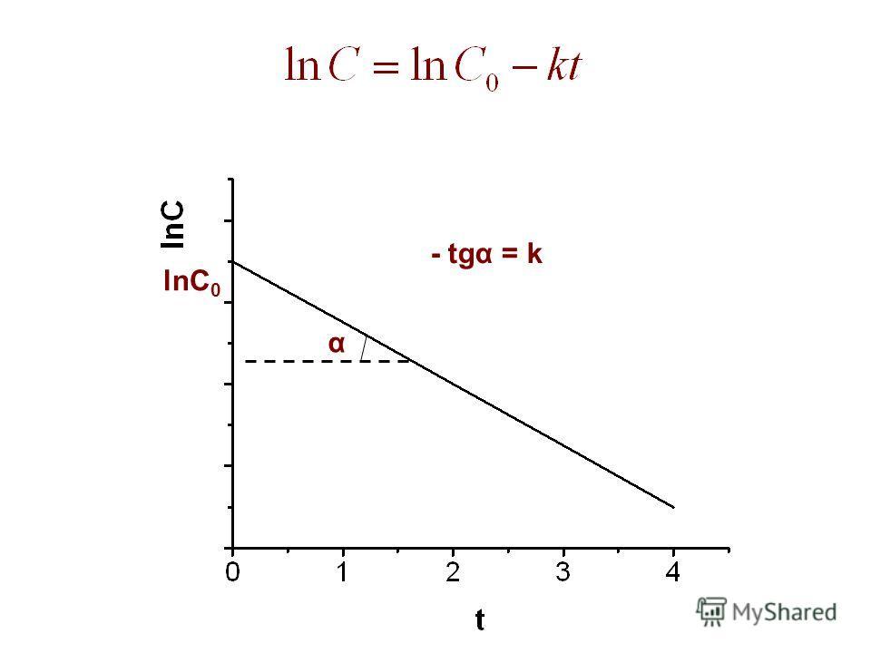 lnС 0 α - tgα = k