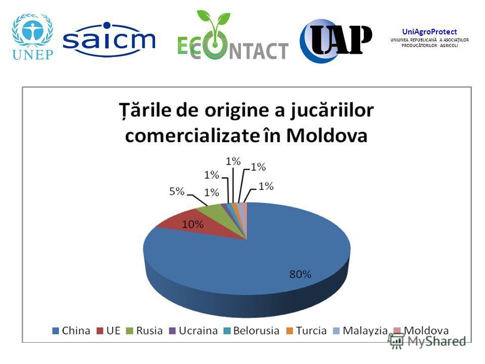 UniAgroProtect UNIUNEA REPUBLICANĂ A ASOCIAŢIILOR PRODUCĂTORILOR AGRICOLI