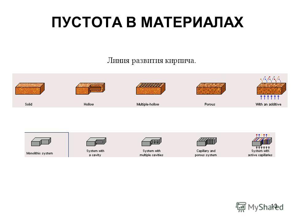 13 ПУСТОТА В МАТЕРИАЛАХ Линия развития кирпича.