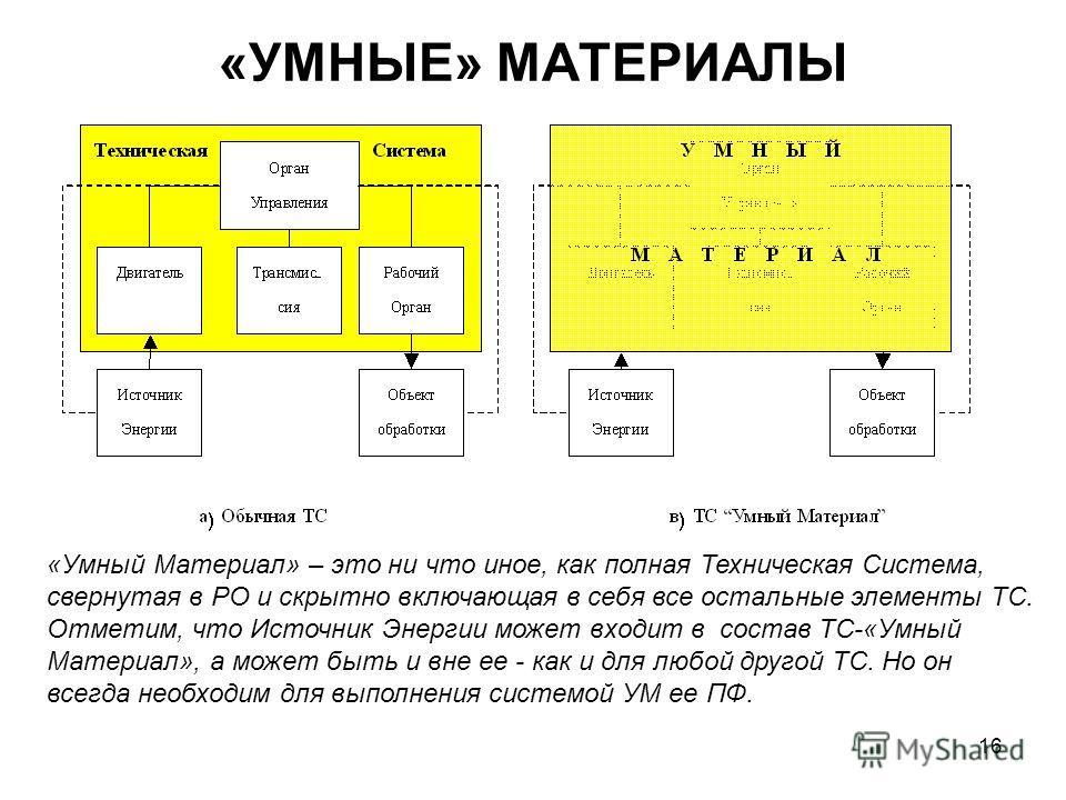 16 «УМНЫЕ» МАТЕРИАЛЫ «Умный Материал» – это ни что иное, как полная Техническая Система, свернутая в РО и скрытно включающая в себя все остальные элементы ТС. Отметим, что Источник Энергии может входит в состав ТС-«Умный Материал», а может быть и вне