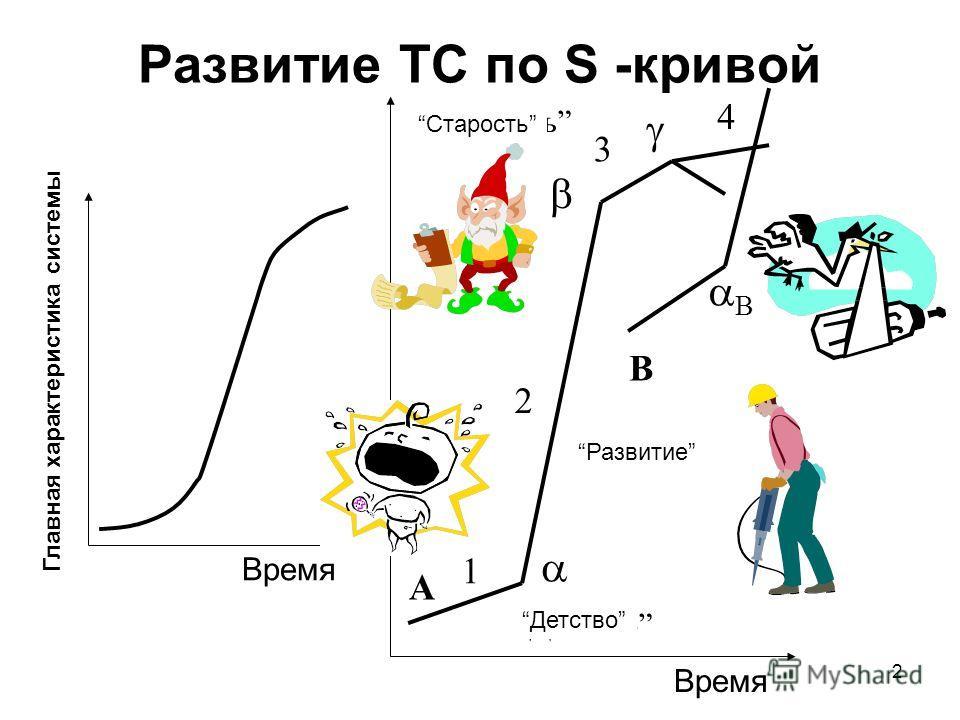 2 Развитие ТС по S -кривой A 1 2 3 4 B Детство Развитие Старость Главная характеристика системы Детство Время Старость Развитие