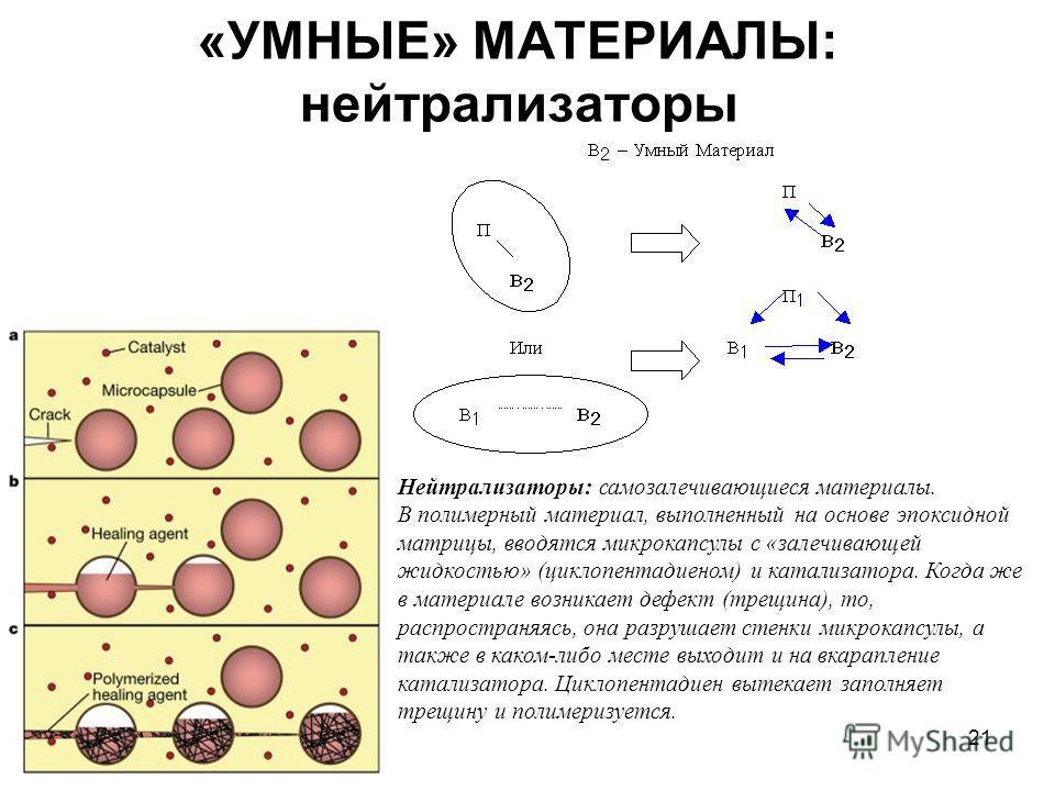 21 «УМНЫЕ» МАТЕРИАЛЫ: нейтрализаторы Нейтрализаторы: самозалечивающиеся материалы. В полимерный материал, выполненный на основе эпоксидной матрицы, вводятся микрокапсулы с «залечивающей жидкостью» (циклопентадиеном) и катализатора. Когда же в материа
