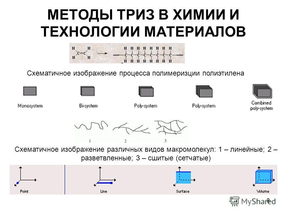 8 МЕТОДЫ ТРИЗ В ХИМИИ И ТЕХНОЛОГИИ МАТЕРИАЛОВ Схематичное изображение различных видов макромолекул: 1 – линейные; 2 – разветвленные; 3 – сшитые (сетчатые) Схематичное изображение процесса полимеризции полиэтилена