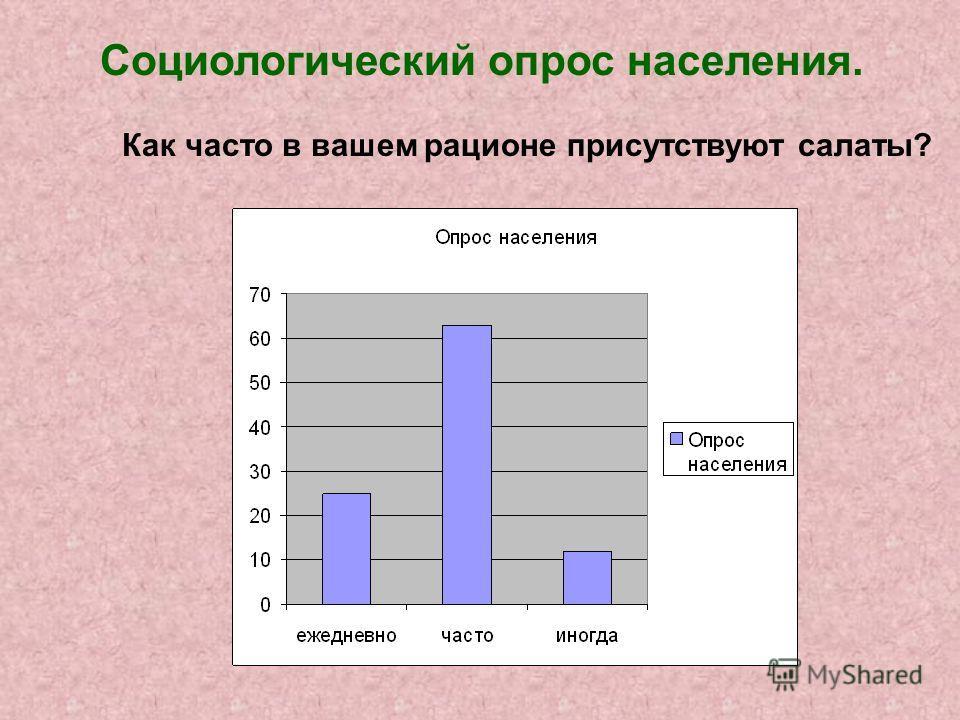Социологический опрос населения. Как часто в вашем рационе присутствуют салаты?