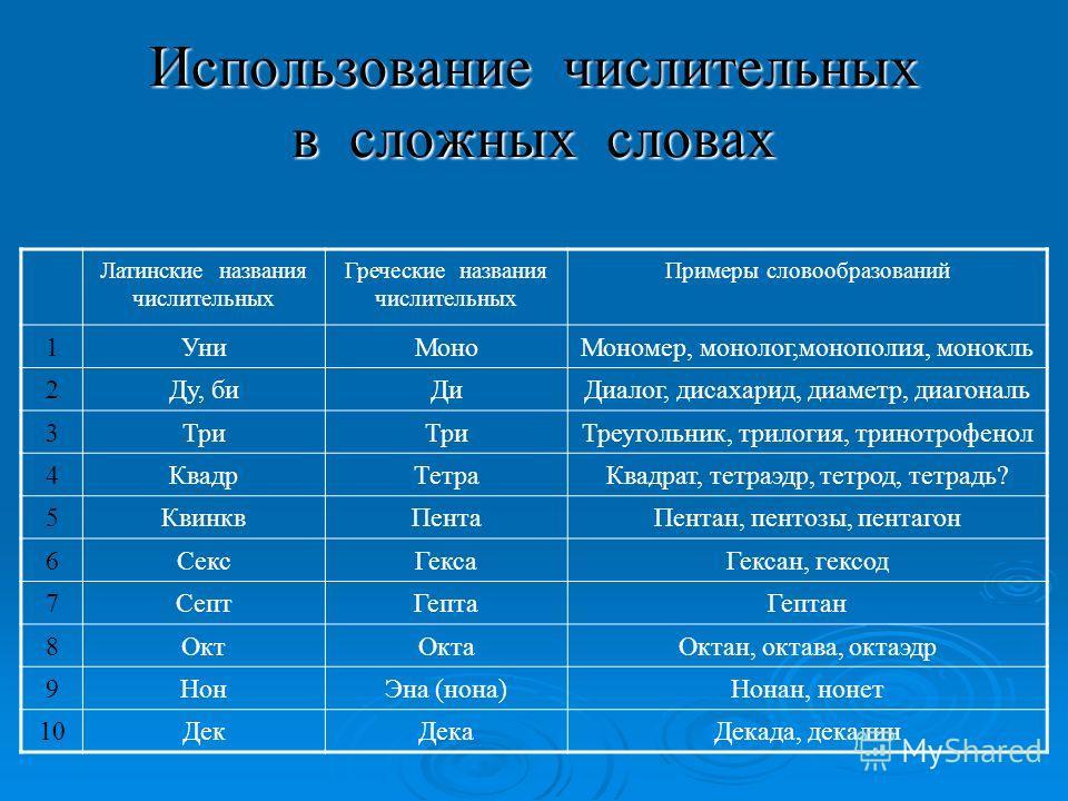 Использование числительных в сложных словах Латинские названия числительных Греческие названия числительных Примеры словообразований 1Уни МоноМономер, монолог,монополия, монокль 2Ду, би ДиДиалог, дисахарид, диаметр, диагональ 3Три Треугольник, трилог