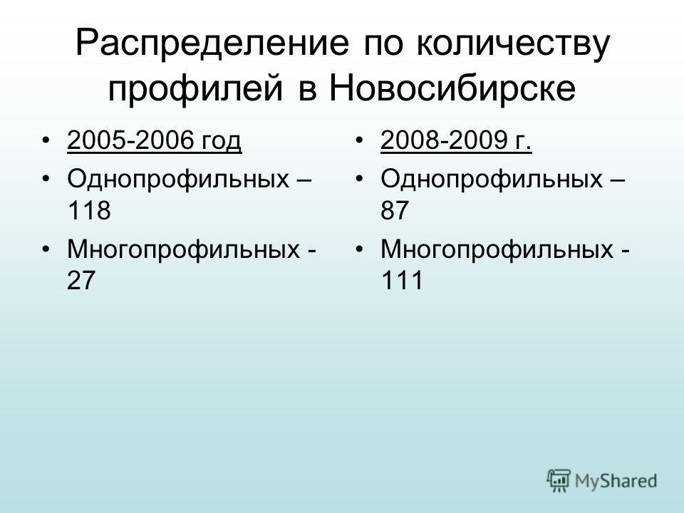 Распределение по количеству профилей в Новосибирске 2005-2006 год Однопрофильных – 118 Многопрофильных - 27 2008-2009 г. Однопрофильных – 87 Многопрофильных - 111