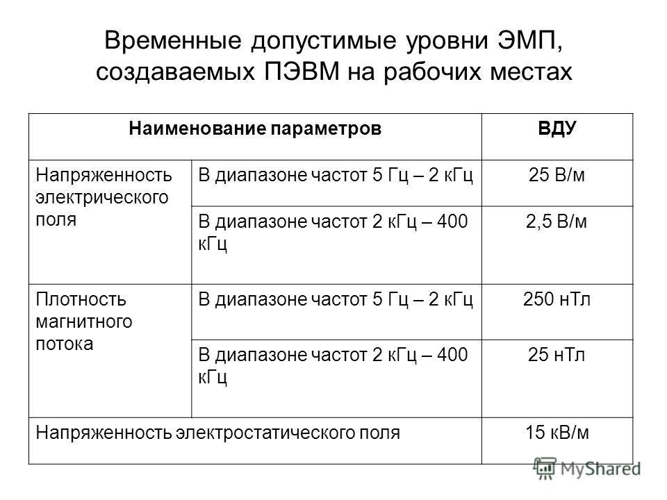 Временные допустимые уровни ЭМП, создаваемых ПЭВМ на рабочих местах Наименование параметровВДУ Напряженность электрического поля В диапазоне частот 5 Гц – 2 к Гц 25 В/м В диапазоне частот 2 к Гц – 400 к Гц 2,5 В/м Плотность магнитного потока В диапаз