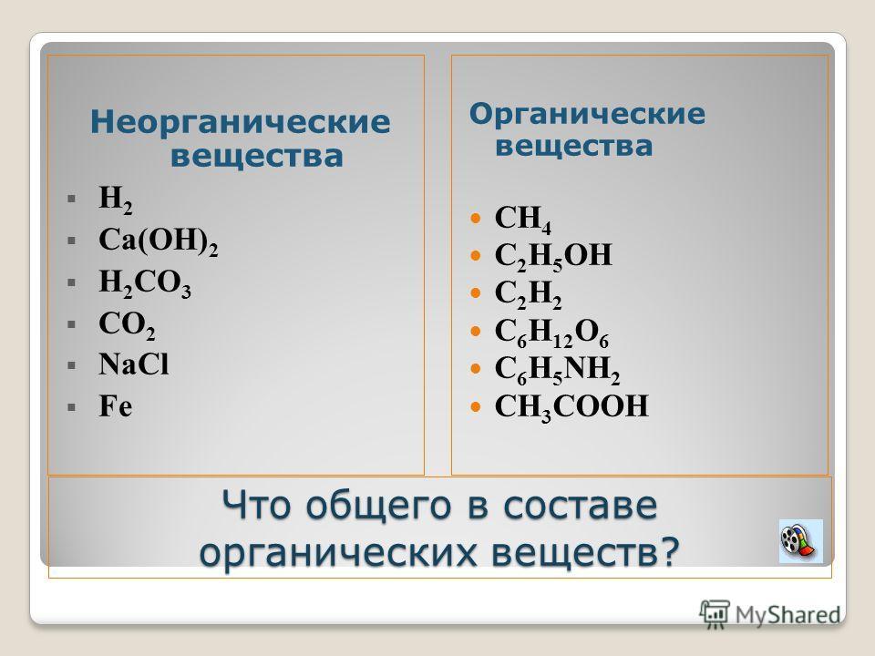 Что общего в составе органических веществ? Органические вещества CH 4 C 2 H 5 OH C 2 H 2 C 6 H 12 O 6 C 6 H 5 NH 2 CH 3 COOH Неорганические вещества H 2 Ca(OH) 2 H 2 CO 3 CO 2 NaCl Fe