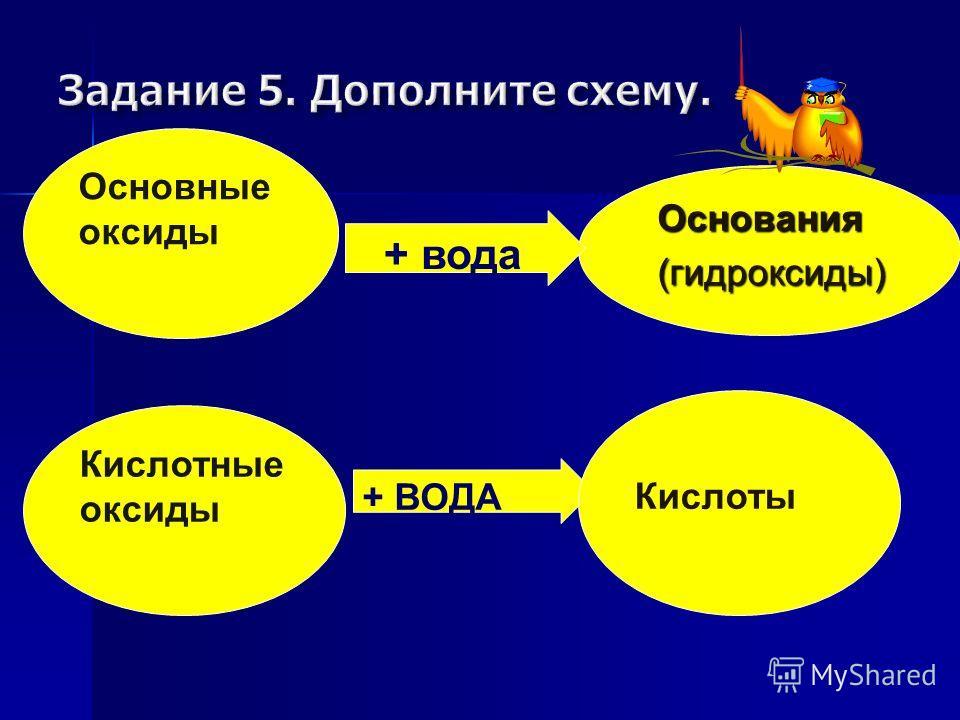 Основания(гидроксиды) + ВОДА + вода Кислоты Кислотные оксиды Основные оксиды