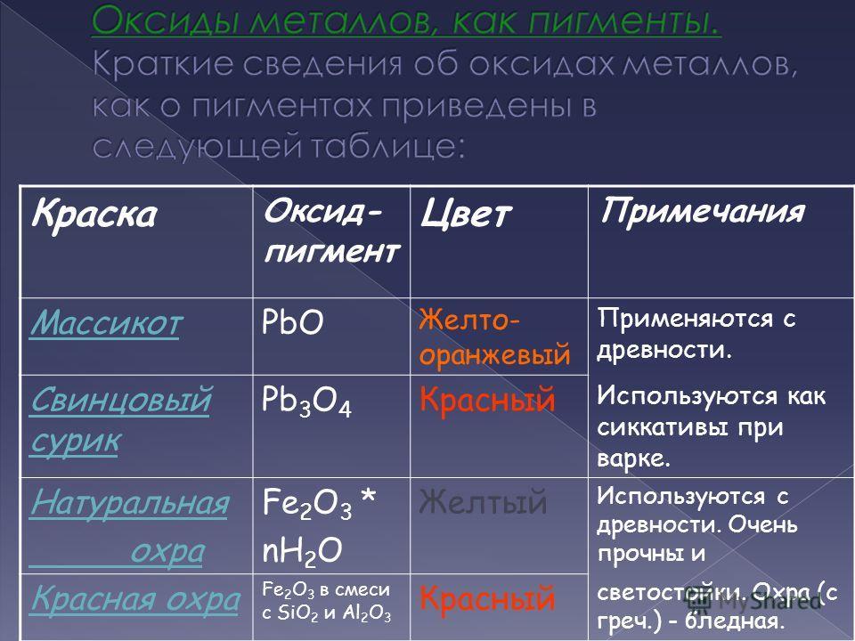 Краска Оксид- пигмент Цвет Примечания МассикотPbO Желто- оранжевый Применяются с древности. Свинцовый сурик Pb 3 O 4 Красный Используются как сиккативы при варке. Натуральная охра Fe 2 O 3 * nH 2 O Желтый Используются с древности. Очень прочны и Крас