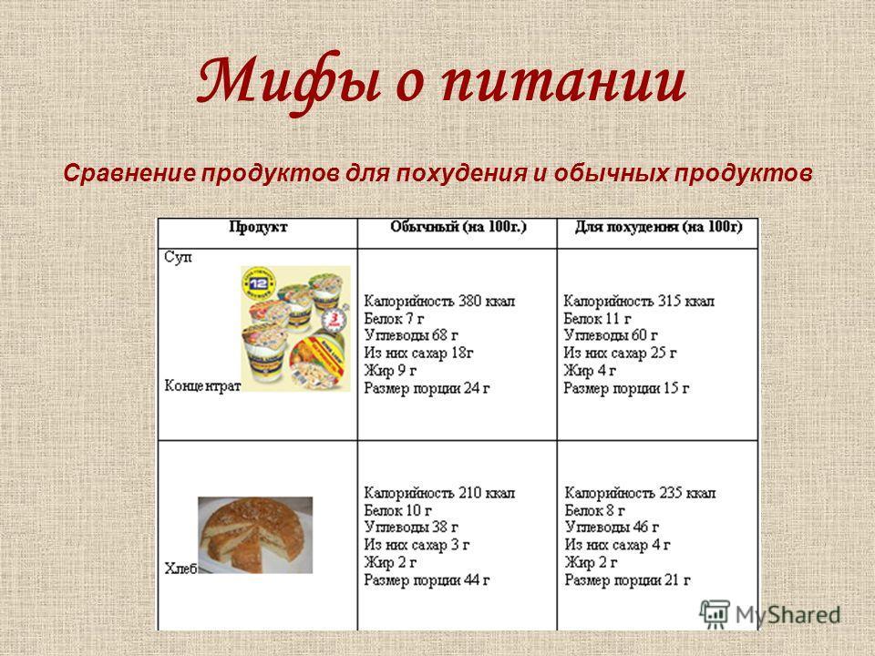 Мифы о питании Сравнение продуктов для похудения и обычных продуктов
