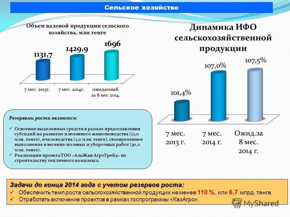 Сельское хозяйство Резервами роста являются: Освоение выделенных средств в рамках предоставления субсидий на развитие племенного животноводства (12,0 млн. тенге), пчеловодства (2,0 млн. тенге), своевременное выполнение в весенне-полевых и уборочных р