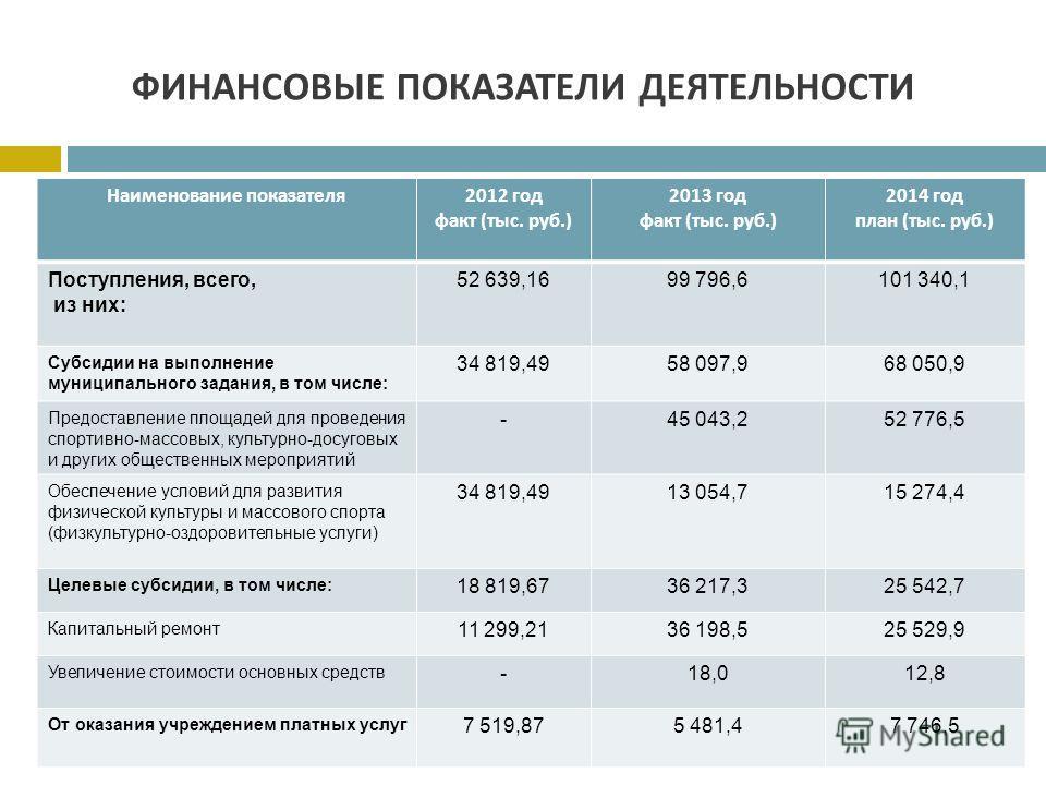 ФИНАНСОВЫЕ ПОКАЗАТЕЛИ ДЕЯТЕЛЬНОСТИ Наименование показателя 2012 год факт ( тыс. руб.) 2013 год факт ( тыс. руб.) 2014 год план ( тыс. руб.) Поступления, всего, из них: 52 639,1699 796,6101 340,1 Субсидии на выполнение муниципального задания, в том чи