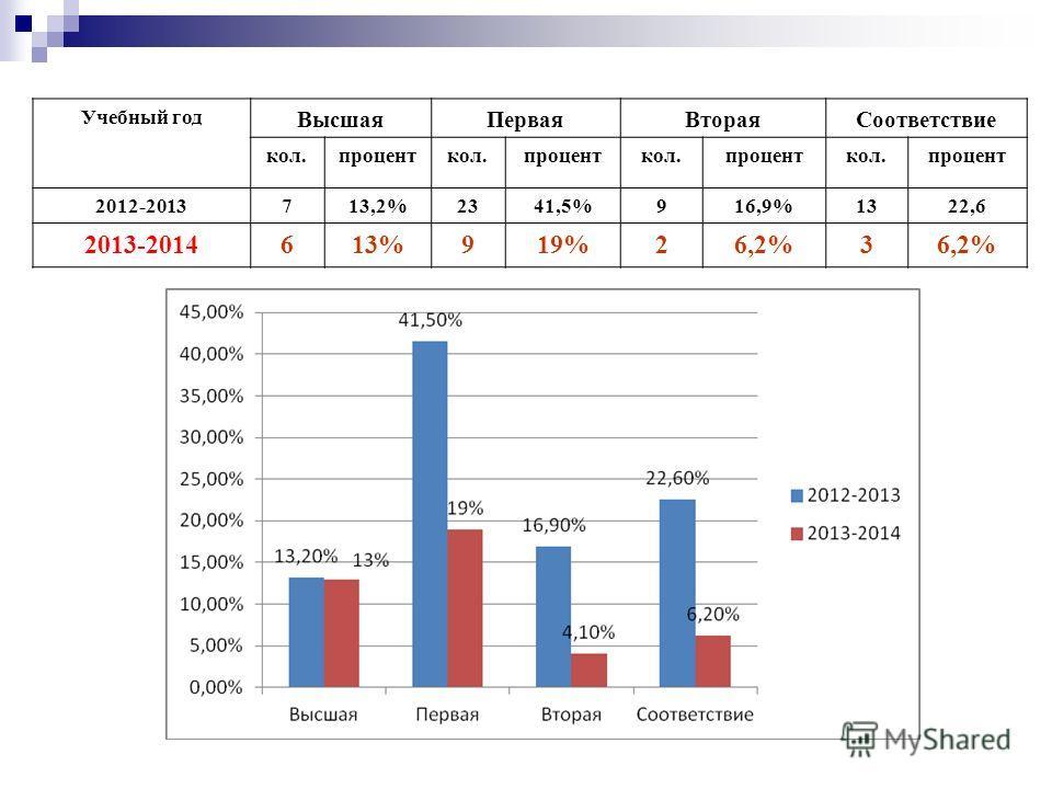 Учебный год ВысшаяПерваяВтораяСоответствие кол.проценткол.проценткол.проценткол.процент 2012-2013713,2%2341,5%916,9%1322,6 2013-2014613%919%26,2%3