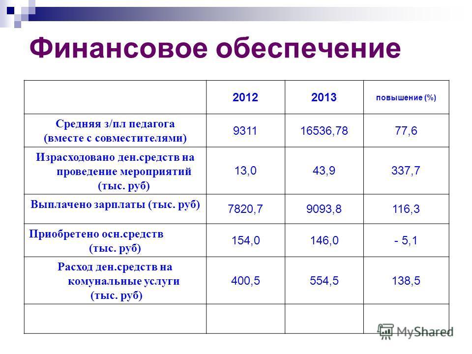 Финансовое обеспечение 20122013 повышение (%) Средняя з/пл педагога (вместе с совместителями) 931116536,7877,6 Израсходовано ден.средств на проведение мероприятий (тыс. руб) 13,043,9337,7 Выплачено зарплаты (тыс. руб) 7820,79093,8116,3 Приобретено ос