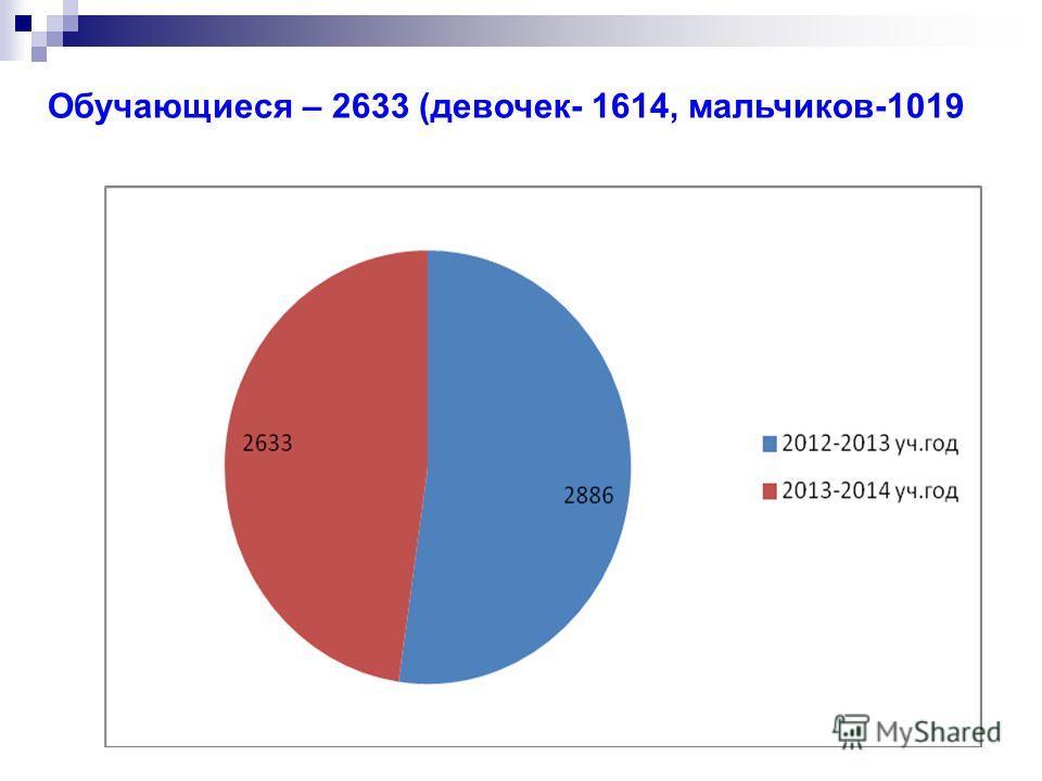Обучающиеся – 2633 (девочек- 1614, мальчиков-1019