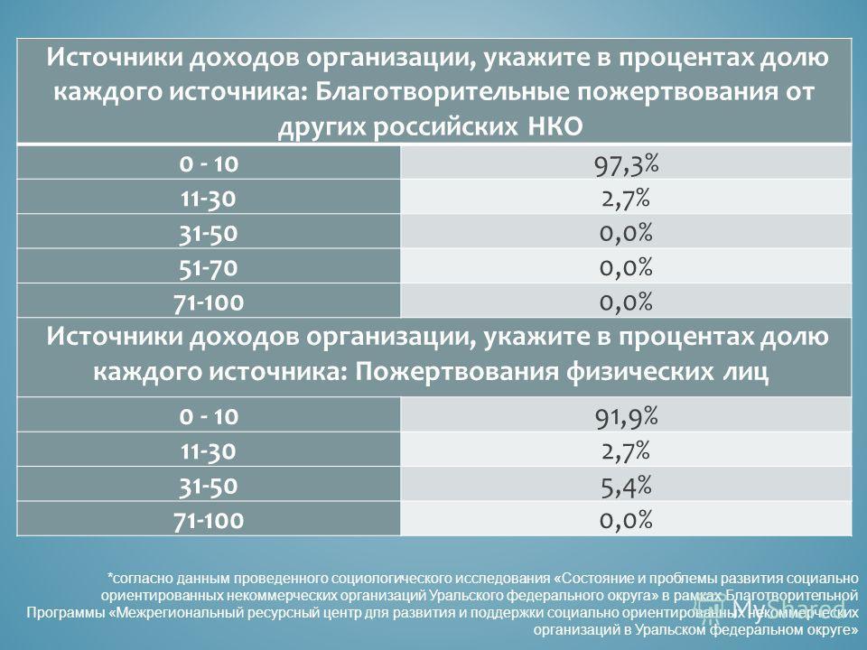 *согласно данным проведенного социологического исследования «Состояние и проблемы развития социально ориентированных некоммерческих организаций Уральского федерального округа» в рамках Благотворительной Программы «Межрегиональный ресурсный центр для