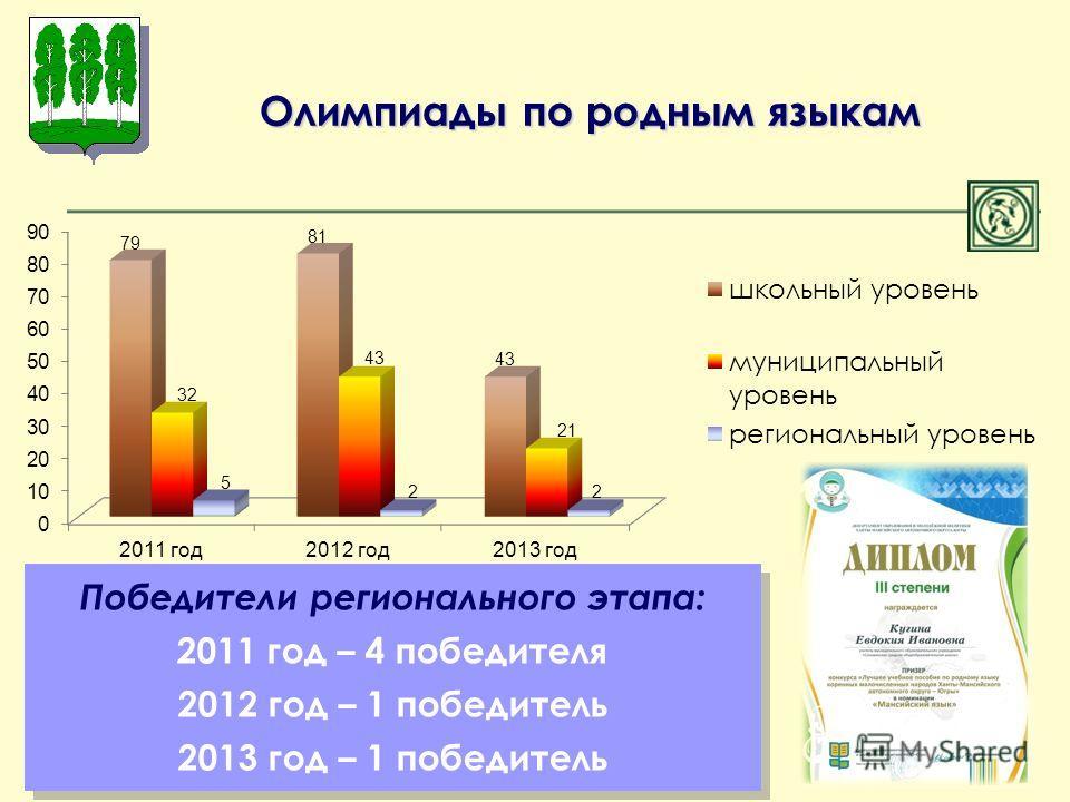 Олимпиады по родным языкам Победители регионального этапа: 2011 год – 4 победителя 2012 год – 1 победитель 2013 год – 1 победитель Победители регионального этапа: 2011 год – 4 победителя 2012 год – 1 победитель 2013 год – 1 победитель