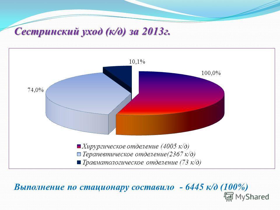Сестринский уход (к/д) за 2013 г. Выполнение по стационару составило - 6445 к/д (100%)