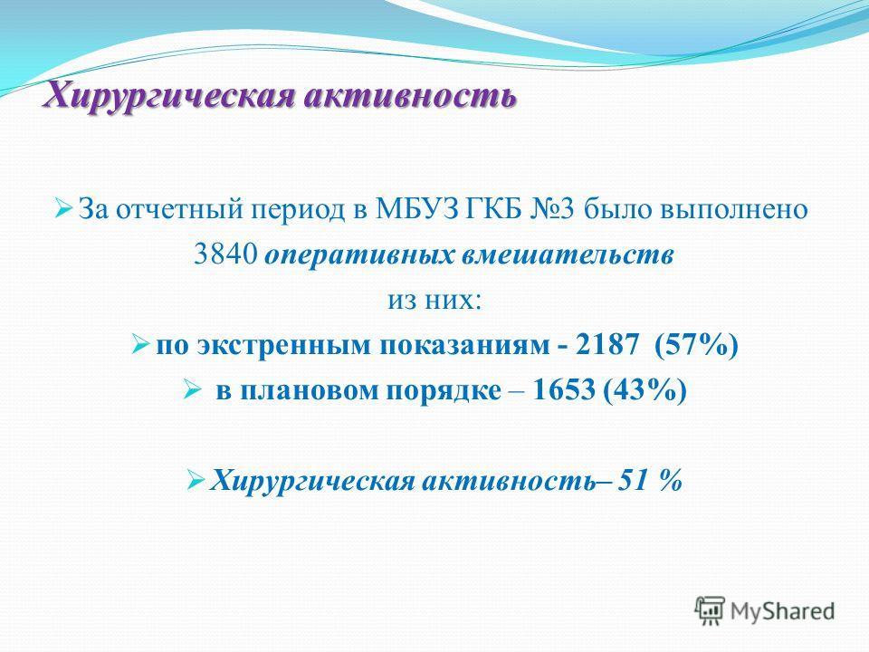 Хирургическая активность За отчетный период в МБУЗ ГКБ 3 было выполнено 3840 оперативных вмешательств из них: по экстренным показаниям - 2187 (57%) в плановом порядке – 1653 (43%) Хирургическая активность– 51 %