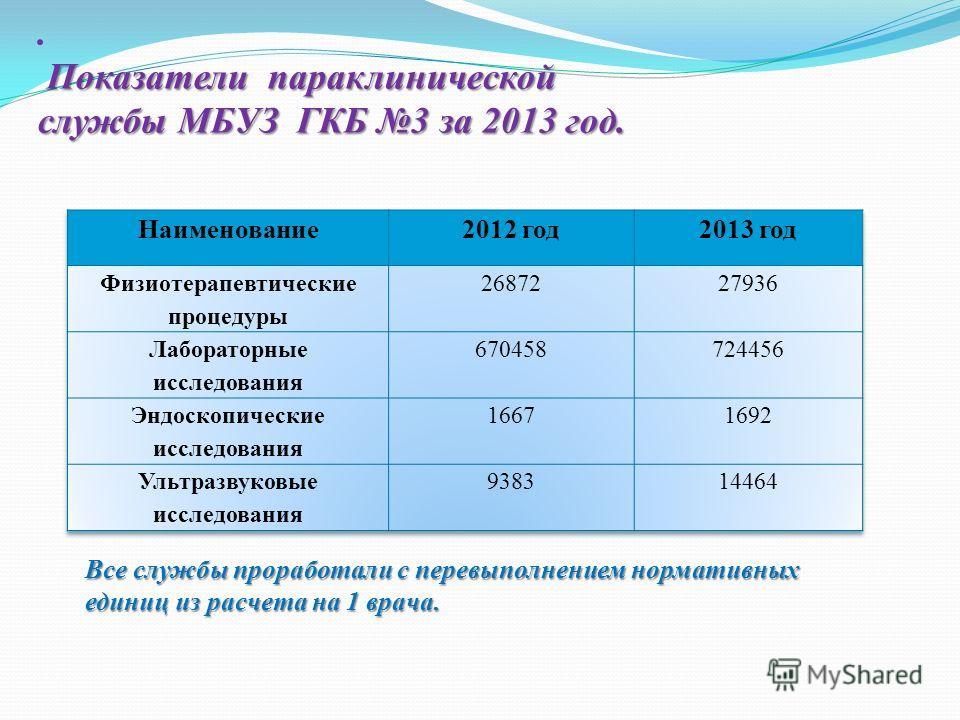 Показатели параклинической службы МБУЗ ГКБ 3 за 2013 год.. Показатели параклинической службы МБУЗ ГКБ 3 за 2013 год. Все службы проработали с перевыполнением нормативных единиц из расчета на 1 врача.