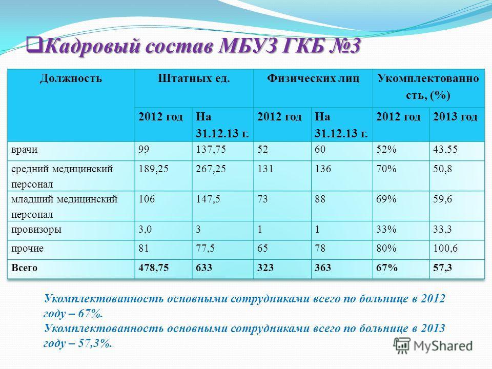 Кадровый состав МБУЗ ГКБ 3 Кадровый состав МБУЗ ГКБ 3 Укомплектованность основными сотрудниками всего по больнице в 2012 году – 67%. Укомплектованность основными сотрудниками всего по больнице в 2013 году – 57,3%.