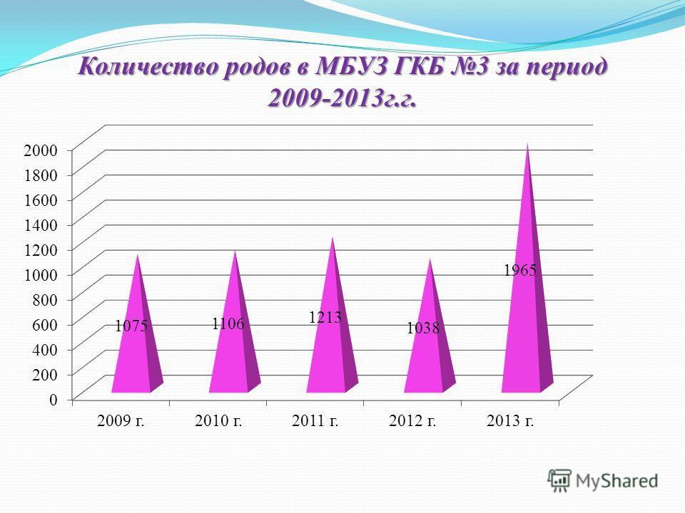 Количество родов в МБУЗ ГКБ 3 за период 2009-2013 г.г.