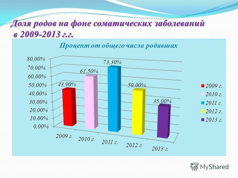 Доля родов на фоне соматических заболеваний в 2009-2013 г.г.