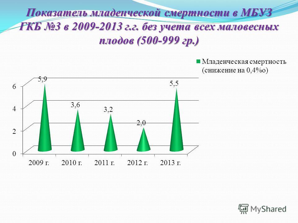 Показатель младенческой смертности в МБУЗ ГКБ 3 в 2009-2013 г.г. без учета всех маловесных плодов (500-999 гр.)