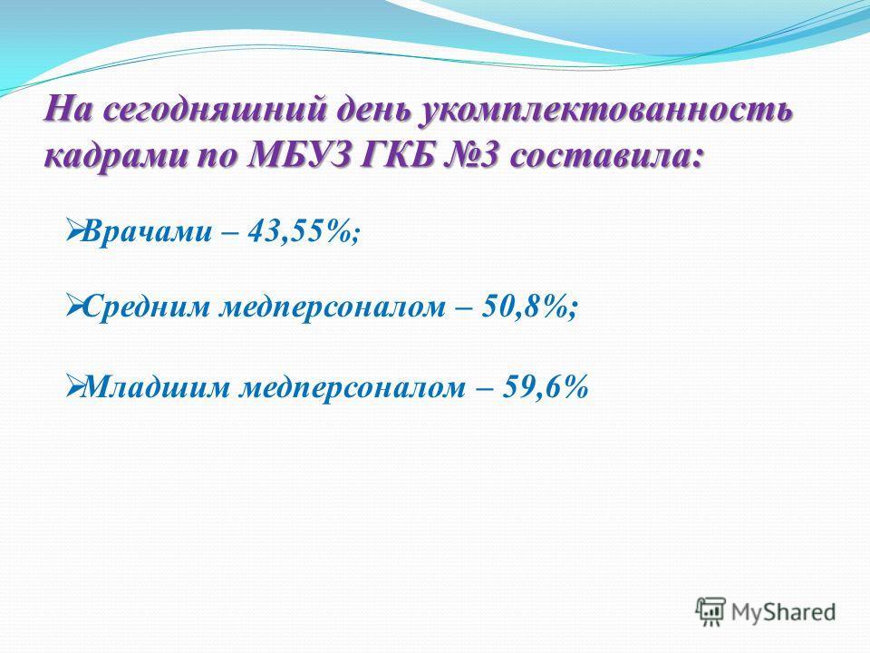 На сегодняшний день укомплектованность кадрами по МБУЗ ГКБ 3 составила: Врачами – 43,55% ; Средним медперсоналом – 50,8%; Младшим медперсоналом – 59,6%