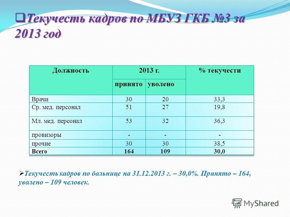 Текучесть кадров по МБУЗ ГКБ 3 за 2013 год Текучесть кадров по МБУЗ ГКБ 3 за 2013 год Текучесть кадров по больнице на 31.12.2013 г. – 30,0%. Принято – 164, уволено – 109 человек.