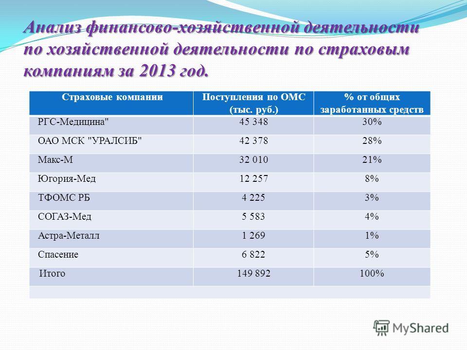 Анализ финансово-хозяйственной деятельности по хозяйственной деятельности по страховым компаниям за 2013 год. Страховые компании Поступления по ОМС (тыс. руб.) % от общих заработанных средств РГС-Медицина
