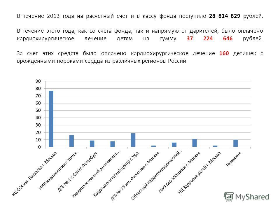 В течение 2013 года на расчетный счет и в кассу фонда поступило 28 814 829 рублей. В течение этого года, как со счета фонда, так и напрямую от дарителей, было оплачено кардиохирургическое лечение детям на сумму 37 224 646 рублей. За счет этих средств