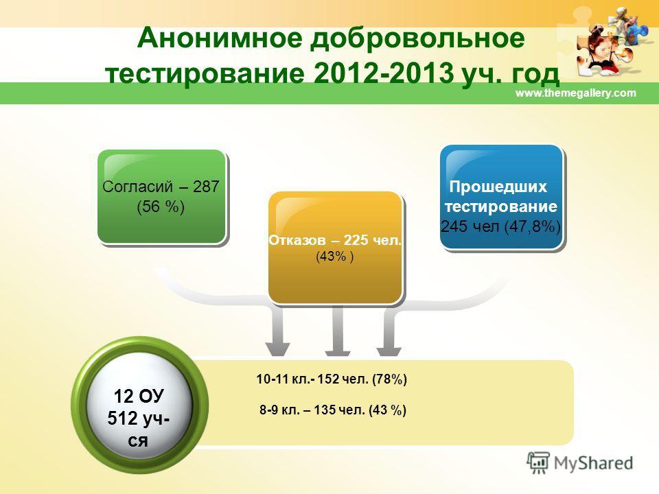 www.themegallery.com Анонимное добровольное тестирование 2012-2013 уч. год Согласий – 287 (56 %) Согласий – 287 (56 %) Отказов – 225 чел. (43% ) Отказов – 225 чел. (43% ) Прошедших тестирование 245 чел (47,8%) Прошедших тестирование 245 чел (47,8%) 1