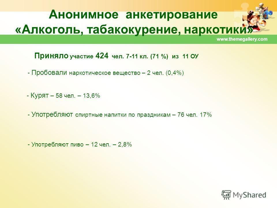 www.themegallery.com Анонимное анкетирование «Алкоголь, табакокурение, наркотики» - Употребляют спиртные напитки по праздникам – 76 чел. 17% - Употребляют пиво – 12 чел. – 2,8% - Пробовали наркотическое вещество – 2 чел. (0,4%) Приняло участие 424 че