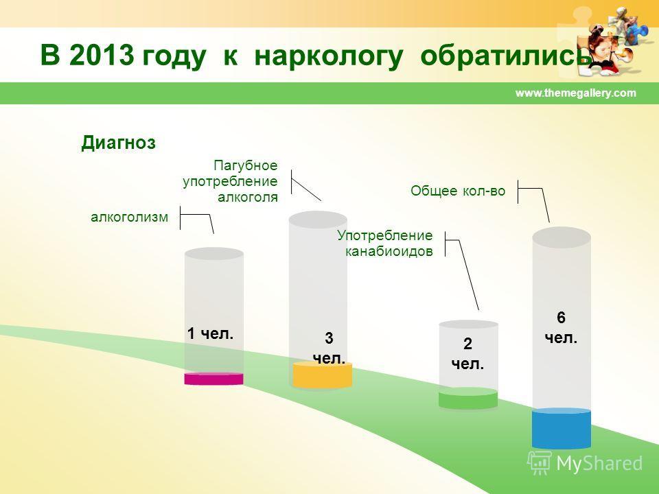 www.themegallery.com В 2013 году к наркологу обратились алкоголизм Общее кол-во Употребление канабиоидов Пагубное употребление алкоголя 1 чел. 3 чел. 2 чел. 6 чел. Диагноз