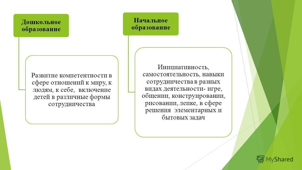 Дошкольное образование Развитие компетентности в сфере отношений к миру, к людям, к себе, включение детей в различные формы сотрудничества Начальное образование Инициативность, самостоятельность, навыки сотрудничества в разных видах деятельности- игр